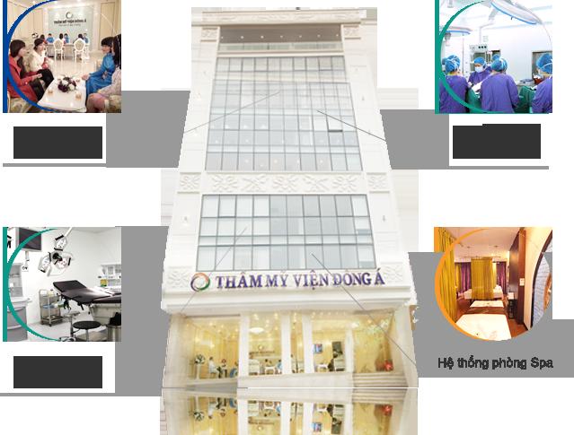 Tổng quan về hệ thống chuỗi Thẩm mỹ viện Đông Á